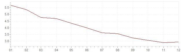 Chart - harmonised inflation Italy 1996 (HICP)