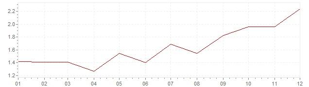 Grafico - inflazione armonizzata Italia 1999 (HICP)