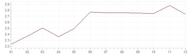 Grafico - inflazione armonizzata Italia 2000 (HICP)