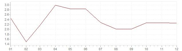Grafico - inflazione armonizzata Italia 2001 (HICP)