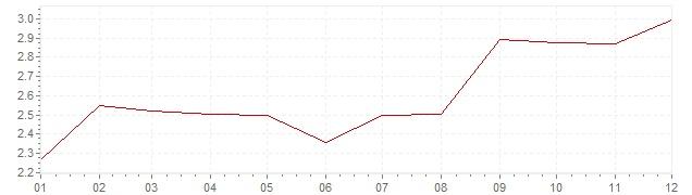 Grafico - inflazione armonizzata Italia 2002 (HICP)