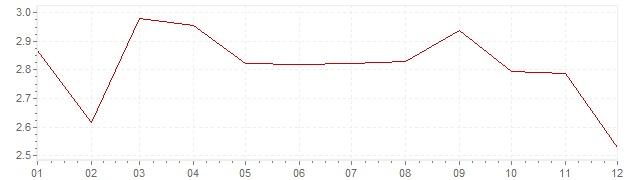 Chart - harmonised inflation Italy 2003 (HICP)