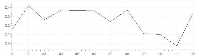 Grafiek - geharmoniseerde inflatie Italie 2004 (HICP)