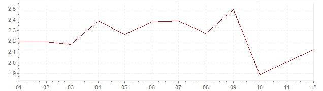 Grafiek - geharmoniseerde inflatie Italie 2006 (HICP)