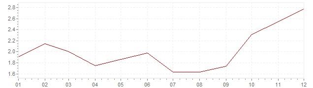Gráfico - inflación armonizada de Italia en 2007 (IPCA)