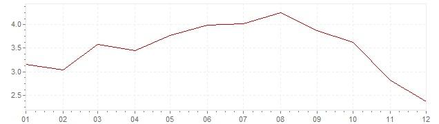 Grafiek - geharmoniseerde inflatie Italie 2008 (HICP)