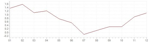 Grafiek - geharmoniseerde inflatie Italie 2009 (HICP)
