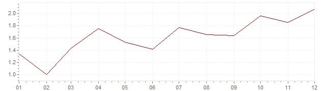 Grafico - inflazione armonizzata Italia 2010 (HICP)