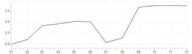 Grafiek - geharmoniseerde inflatie Italie 2011 (HICP)
