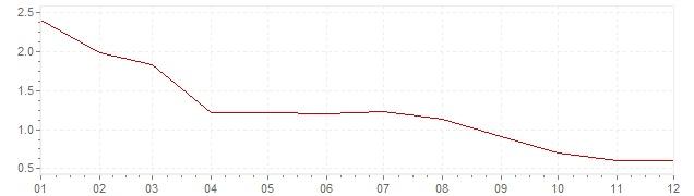 Grafiek - geharmoniseerde inflatie Italie 2013 (HICP)