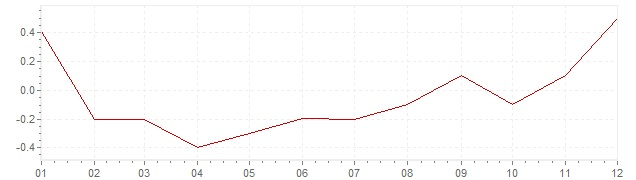 Grafiek - geharmoniseerde inflatie Italie 2016 (HICP)