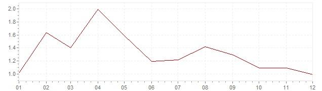 Grafico - inflazione armonizzata Italia 2017 (HICP)