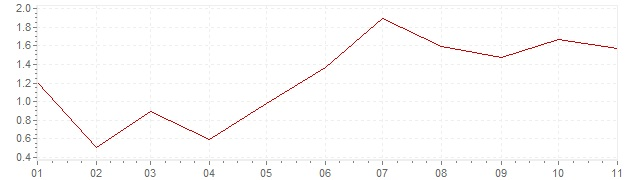 Grafiek - geharmoniseerde inflatie Italie 2018 (HICP)