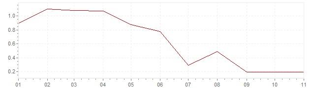 Grafico - inflazione armonizzata Italia 2019 (HICP)