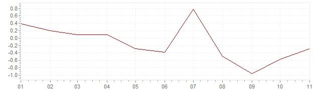 Grafico - inflazione armonizzata Italia 2020 (HICP)
