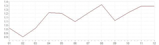 Grafico - inflazione armonizzata Lussemburgo 1996 (HICP)