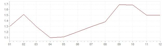 Chart - harmonised inflation Luxembourg 1997 (HICP)