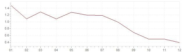 Grafico - inflazione armonizzata Lussemburgo 1998 (HICP)