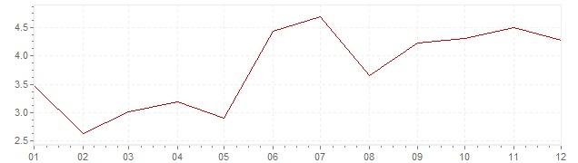 Grafico - inflazione armonizzata Lussemburgo 2000 (HICP)