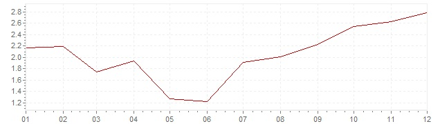 Chart - harmonised inflation Luxembourg 2002 (HICP)