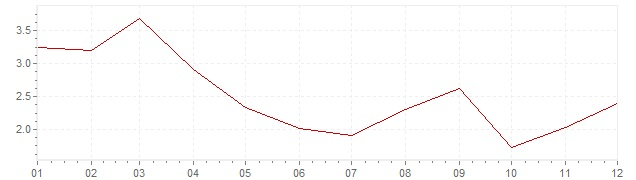 Chart - harmonised inflation Luxembourg 2003 (HICP)