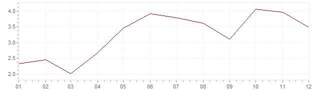 Chart - harmonised inflation Luxembourg 2004 (HICP)