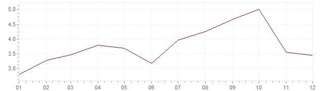 Grafico - inflazione armonizzata Lussemburgo 2005 (HICP)