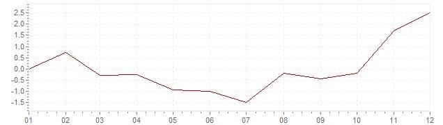 Grafico - inflazione armonizzata Lussemburgo 2009 (HICP)