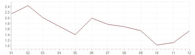 Grafico - inflazione armonizzata Lussemburgo 2013 (HICP)