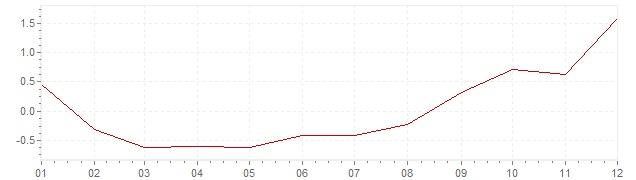 Grafico - inflazione armonizzata Lussemburgo 2016 (HICP)
