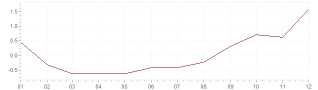 Chart - harmonised inflation Luxembourg 2016 (HICP)