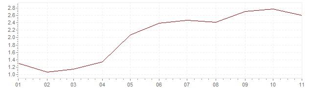 Grafico - inflazione armonizzata Lussemburgo 2018 (HICP)