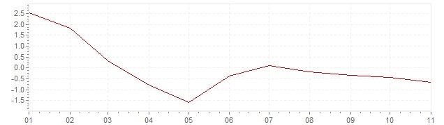 Grafico - inflazione armonizzata Lussemburgo 2020 (HICP)