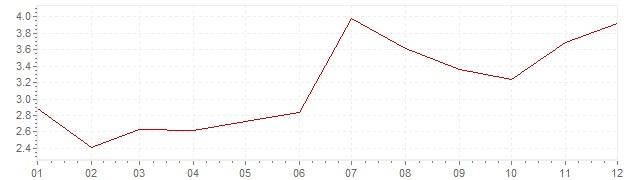 Grafico - inflazione armonizzata Olanda 1991 (HICP)