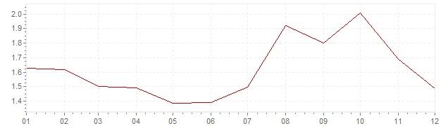 Grafico - inflazione armonizzata Olanda 1993 (HICP)