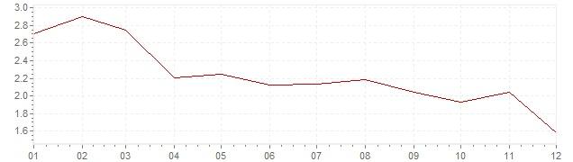 Graphik - harmonisierte Inflation Niederlande 2003 (HVPI)