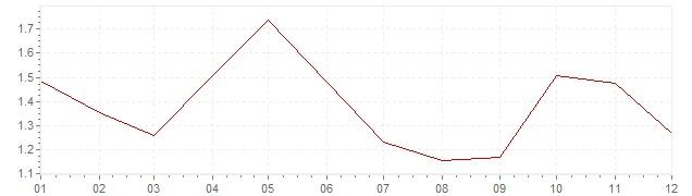 Grafico - inflazione armonizzata Olanda 2004 (HICP)