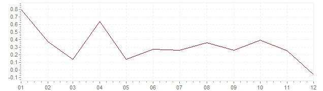 Grafico - inflazione armonizzata Olanda 2014 (HICP)