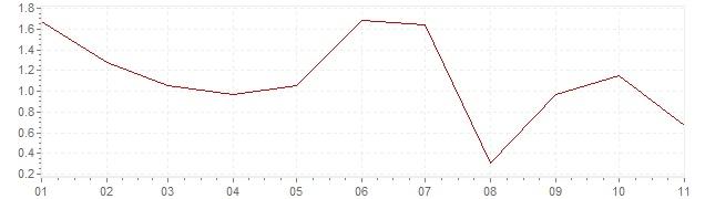 Grafiek - geharmoniseerde inflatie Nederland 2020 (HICP)
