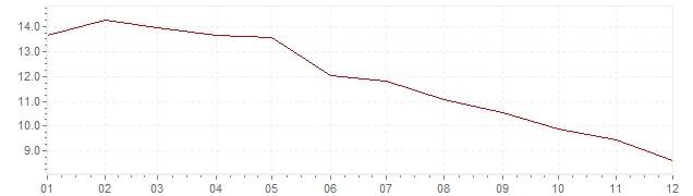 Graphik - Inflation harmonisé Pologne 1998 (IPCH)