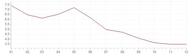 Graphik - Inflation harmonisé Pologne 2001 (IPCH)