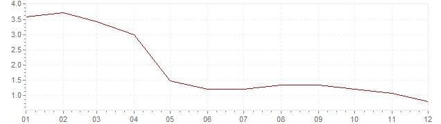 Graphik - Inflation harmonisé Pologne 2002 (IPCH)