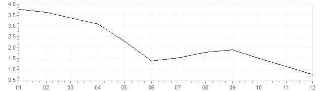 Graphik - Inflation harmonisé Pologne 2005 (IPCH)