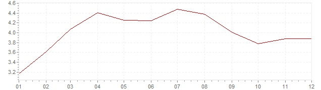 Graphik - Inflation harmonisé Pologne 2009 (IPCH)