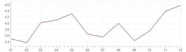 Grafiek - geharmoniseerde inflatie Polen 2011 (HICP)