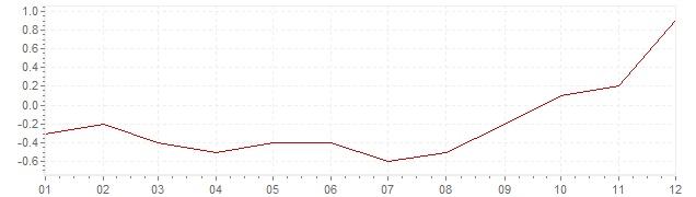 Grafico - inflazione armonizzata Polonia 2016 (HICP)