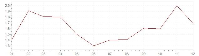Graphik - Inflation harmonisé Pologne 2017 (IPCH)