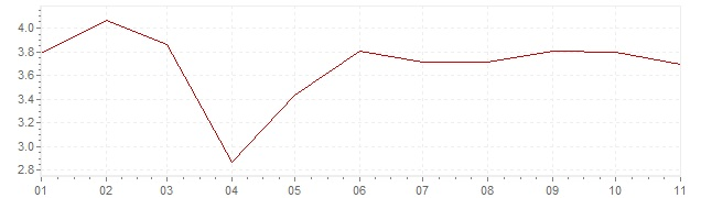 Grafico - inflazione armonizzata Polonia 2020 (HICP)