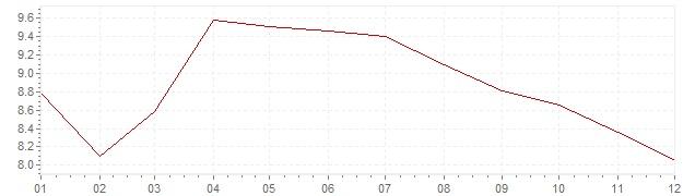 Grafiek - geharmoniseerde inflatie Portugal 1992 (HICP)