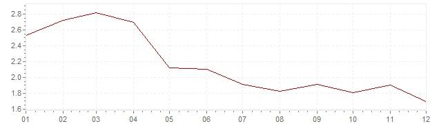Grafico - inflazione armonizzata Portogallo 1999 (HICP)
